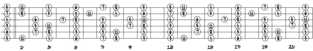 ギターの指板上のCメジャースケールポジションダイアグラム