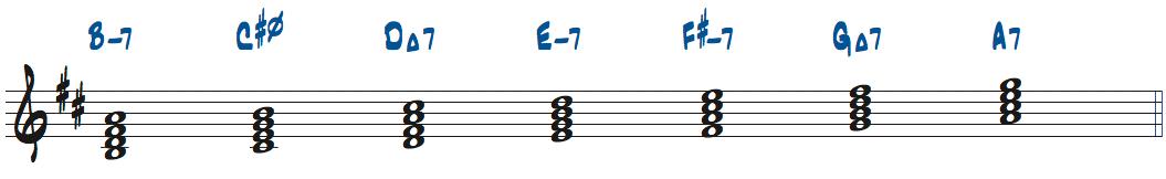 Bマイナースケールからできるコード一覧楽譜