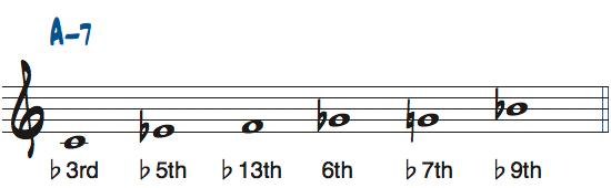 CブルーススケールをAm7で使ったときの度数楽譜