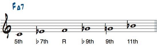 CブルーススケールをFMa7で使ったときの度数楽譜