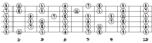 Cメジャースケールの指板上の配置ダイアグラム