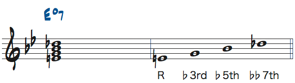 Edim7のコードトーン楽譜