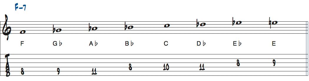 Fフリジアンビバップスケール楽譜