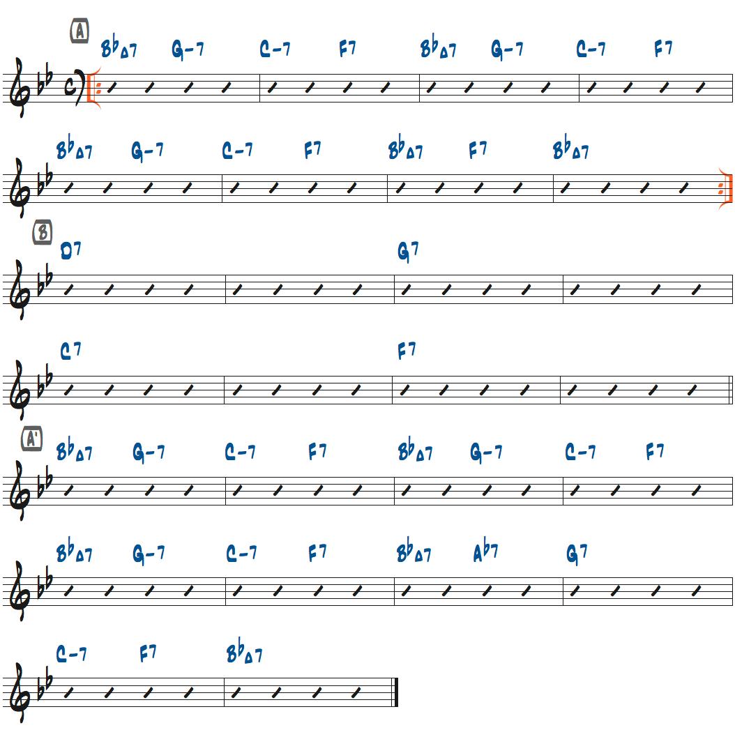 IGot Rhythmのコード進行楽譜