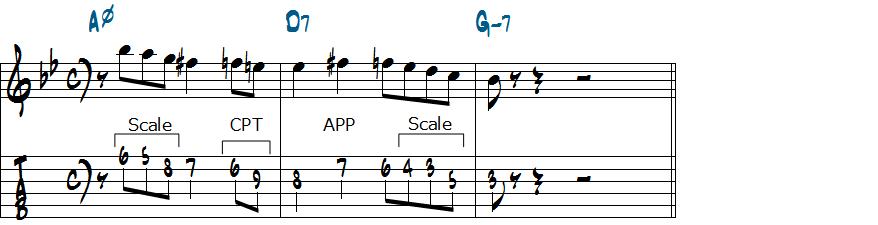 V7を先取!クロマチックアプローチを使ったマイナーII-V-Iリックの分析1楽譜