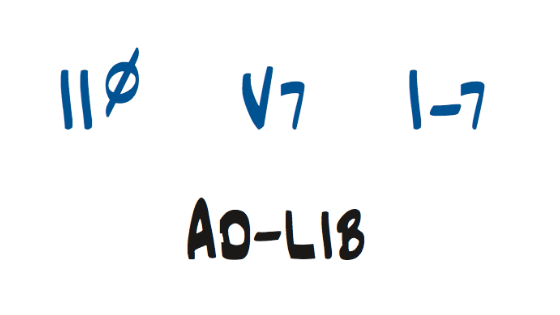 Dm7(b5)-G7-Cm7でのアドリブ