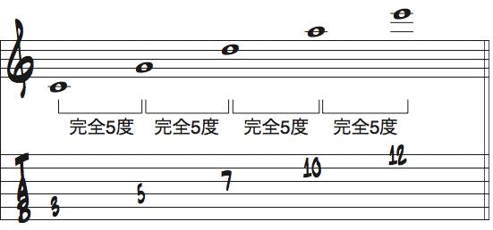 Cから完全5度で音を積み上げた楽譜