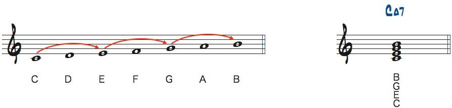 Cメジャースケールからできるテトラッド楽譜