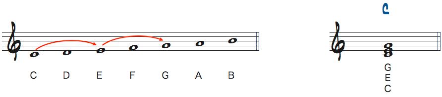 Cメジャースケールからできるトライアド楽譜