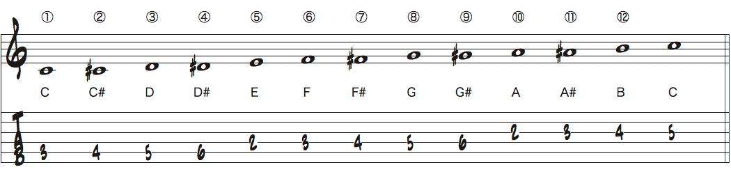 Cクロマチックスケール楽譜