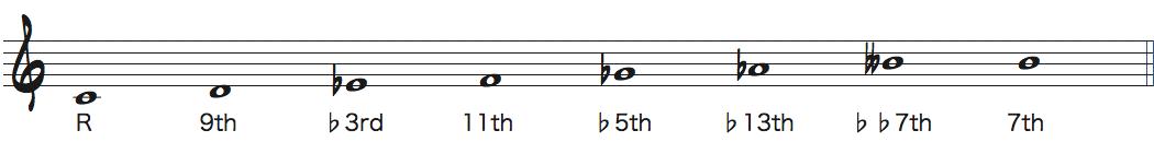 Cディミニッシュスケールの楽譜