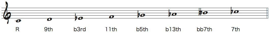 Cディミニッシュスケールの度数付き楽譜